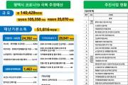 평택시, 1인당 10만원 재난기본소득 지급 추진