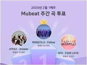 뮤빗, 2월 1주차 주간 투표서 몬스타엑스 'Follow' 2주 연속 1위 차지