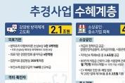 코로나19 극복 마중물 11.7조 추경 국회 통과…대구·경북 지원 1조 증액