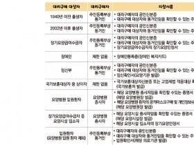 식약처, 6일부터 공적마스크 대리구매 허용 대상 451만명 추가