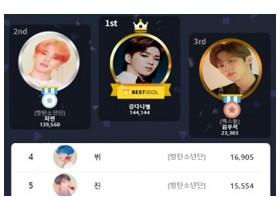강다니엘, BESTIDOL 개인 랭킹 및 남성 아이돌 랭킹 28주 연속 1위… 쥐띠 아이돌 엑스원 김우석 3위